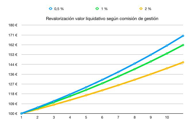 Simulación comisiones asumiendo rentabilidad anual del 6% durante 15 años