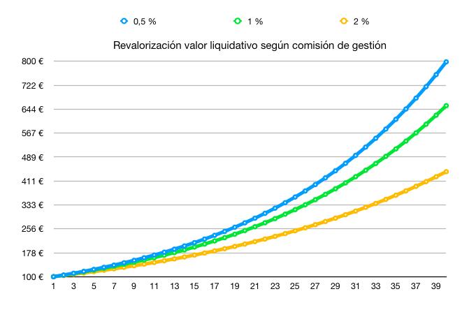 Simulación comisiones asumiendo rentabilidad anual del 6% durante 40 años