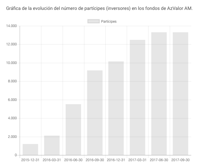 Evolución de partícipes de azValor hasta Septiembre 2017