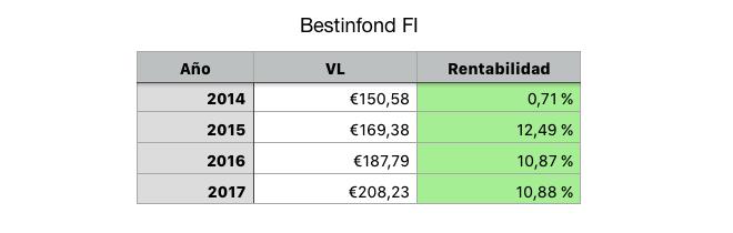 Rentabilidad de Bestinfond sin Paramés