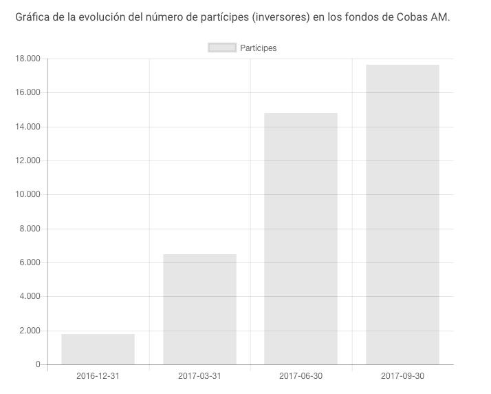 Evolución de partícipes de Cobas AM hasta Septiembre de 2017