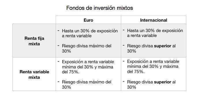 Comparativa de fondos de inversión mixtos