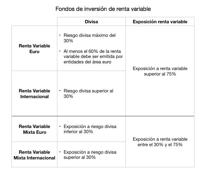 Comparativa de fondos de inversión de renta variable