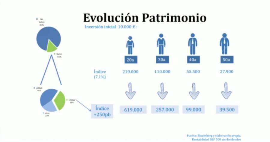 Evolución Patrimonio largo plazo (Value School)