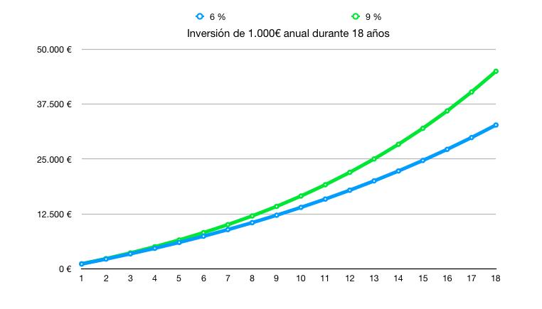 Fondo de inversión para un hijo, ahorrando 1000 euros anuales (gráfico)