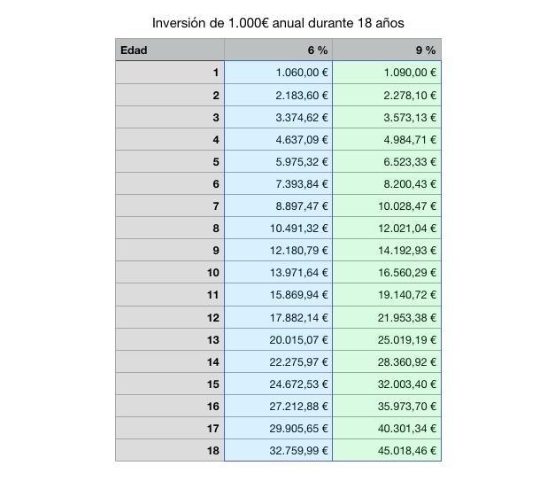 fondo-inversion-hijos-1000-euros-tabla.png