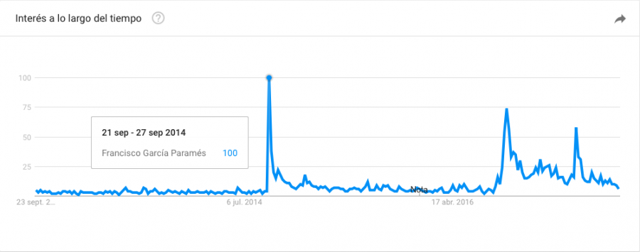 Salida de Paramés en Google trends