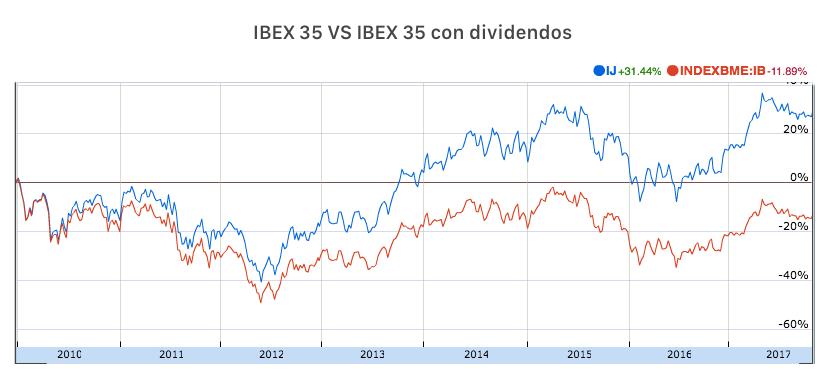 IBEX 35 vs IBEX 35 con dividendos (2010-2017)