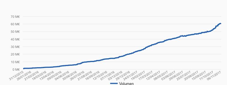 Evolución del patrimonio gestionado por Indexa Capital