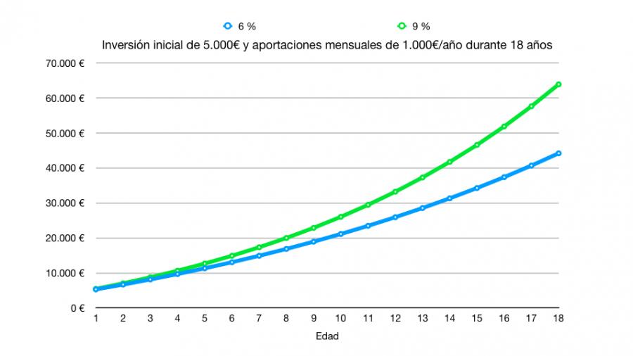 Inversión inicial de 5.000€ y aportaciones mensuales de 1.000€/año durante 18 años
