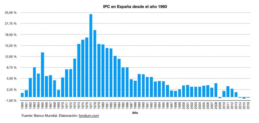 Datos históricos IPC en España desde 1960 hasta 2016