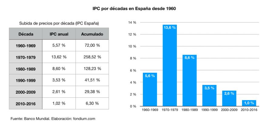 IPC en España por décadas desde 1960 hasta 2016