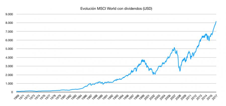 Evolución histórica del índice MSCI Worlds desde 1969-2016