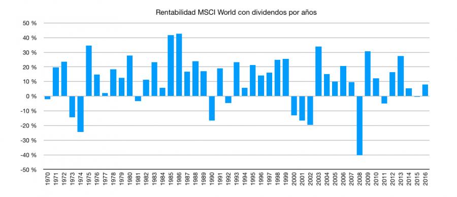 Rentabilidad por años del índice MSCI World