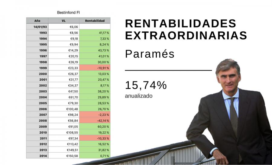 Rentabilidad histórica de Bestinfond gestionado por Francisco García Paramés