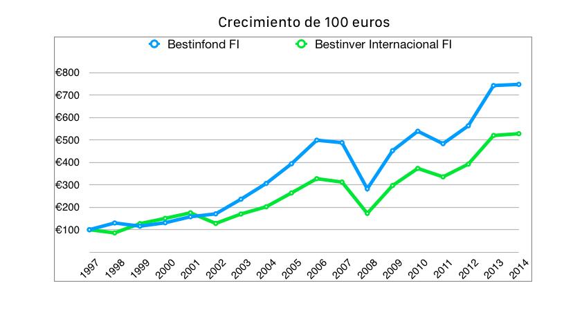 Gráfico crecimiento de 100 euros en fondos Bestinver
