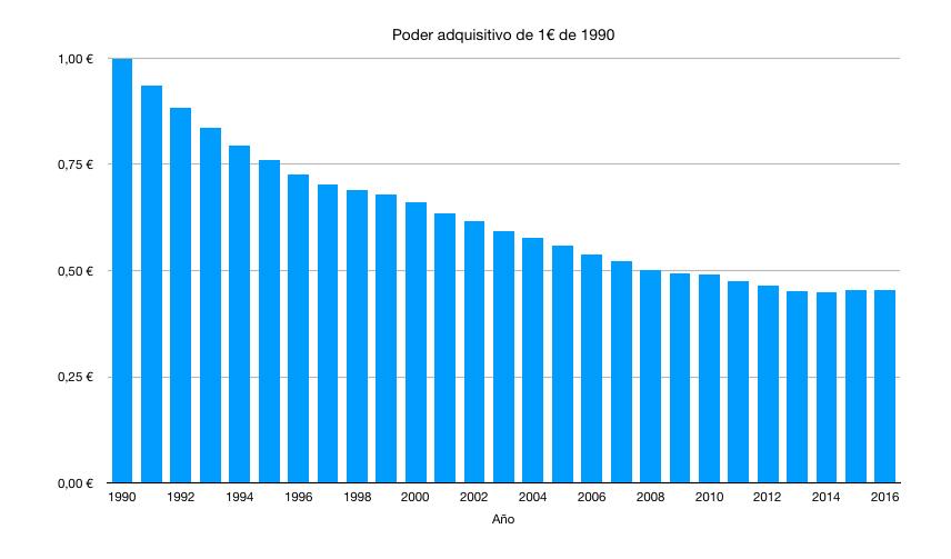 Poder adquisitivo de un euro desde el año 1990 (IPC)