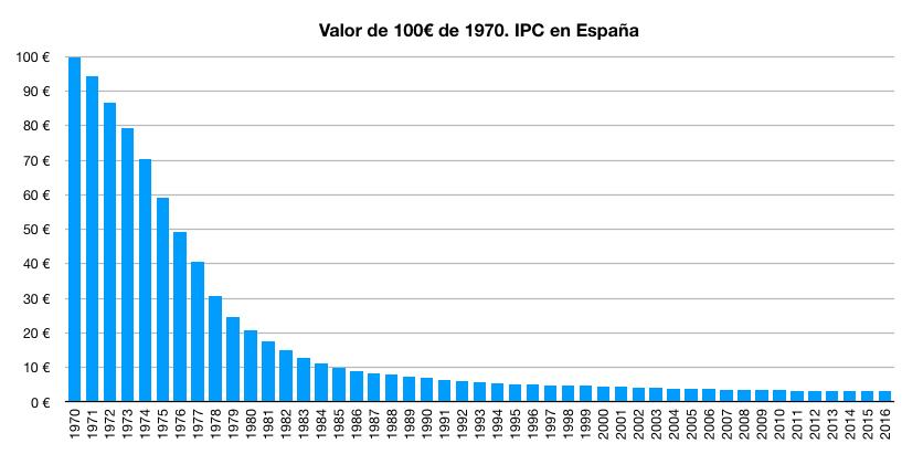 Pérdida de poder adquisitivo de 100 euros del año 1970