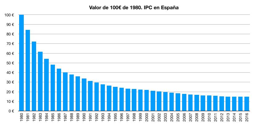 Pérdida de poder adquisitivo de 100 euros del año 1980