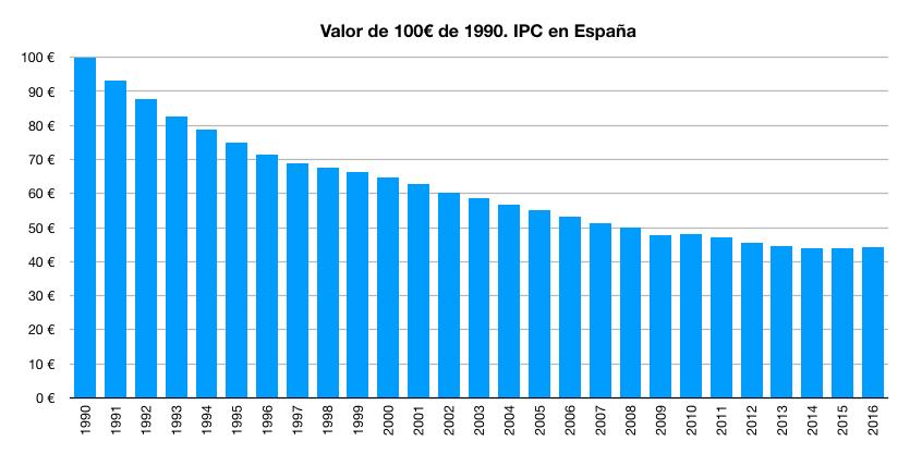 Pérdida de poder adquisitivo de 100 euros del año 1990