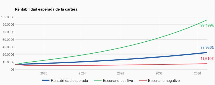 Rentabilidad esperada Indexa Capital