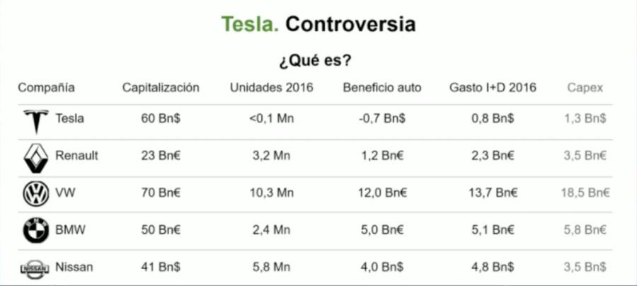 Cifras de ventas y capitalización bursátil de Tesla, Renault, Volkswagen, BMW y Nissan