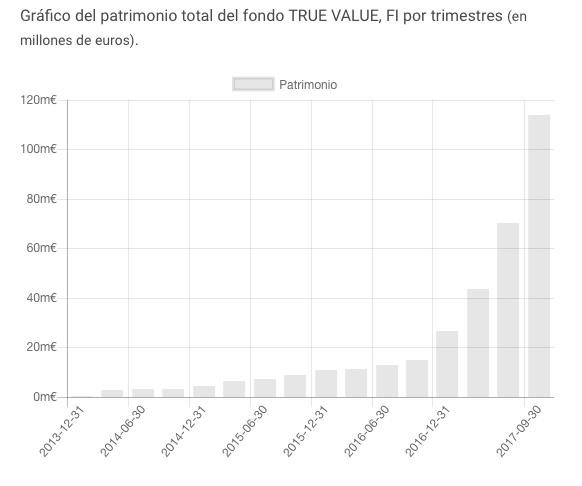 Gráfico de la evolución del patrimonio gestionado por True Value