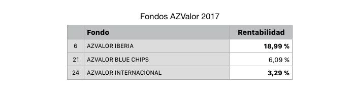 Rentabilidad fondos Azvalor en el año 2017