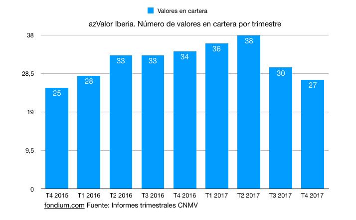 Evolución del número de valores en cartera del fondo azValor Iberia