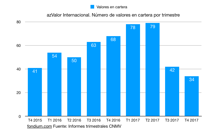 azValor Internacional evolución de número de valores en cartera