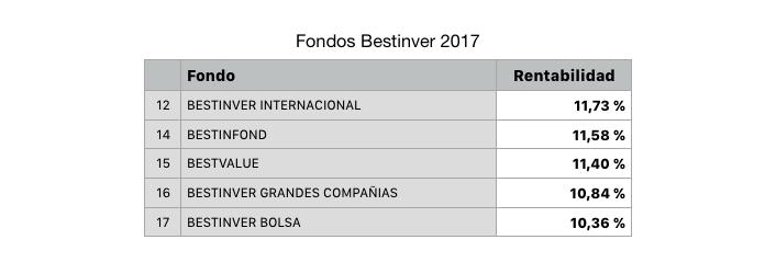 Rentabilidad de los fondos Bestinver de renta variable en el año 2017