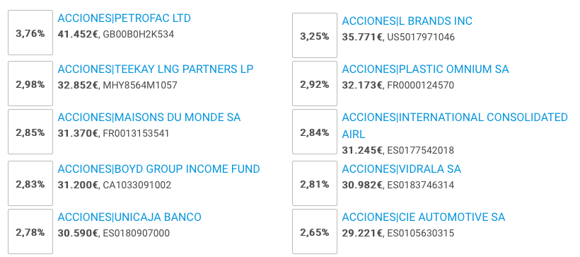 Top 10 acciones del fondo Buy And Hold Estrategia en acciones