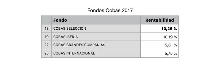 Rentabilidad fondos Cobas en 2017