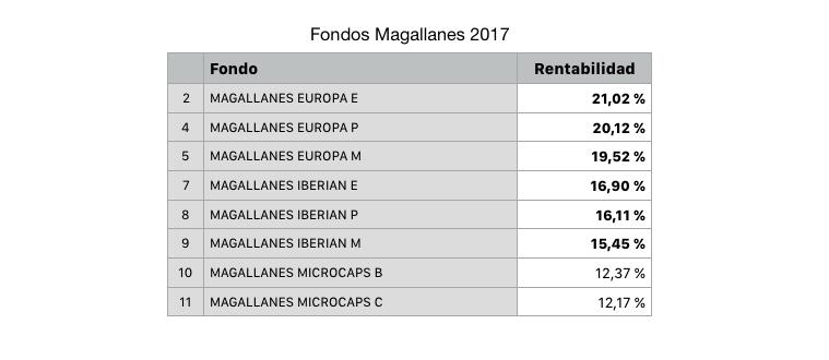 Rentabilidad fondos de inversión Magallanes en 2017